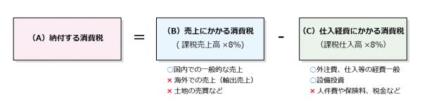 法人成り_消費税-01